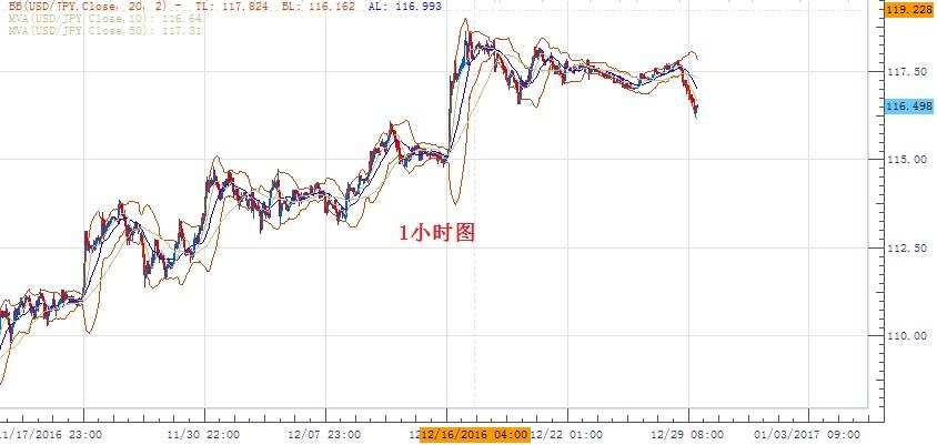 美元/日元:117.00下方傾向做空