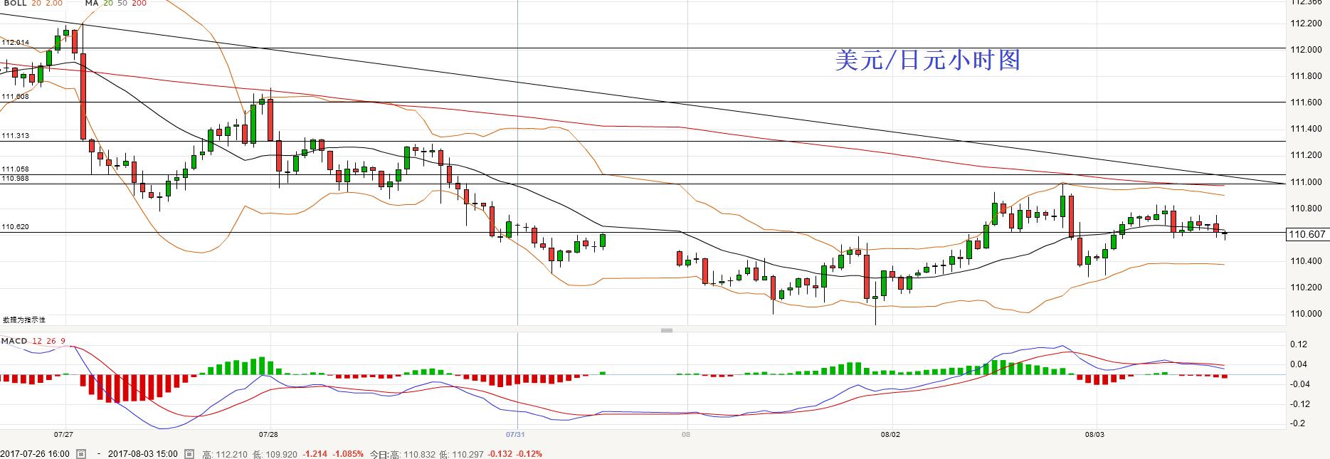 美元/日元:短线跌破110.60将倾向做空