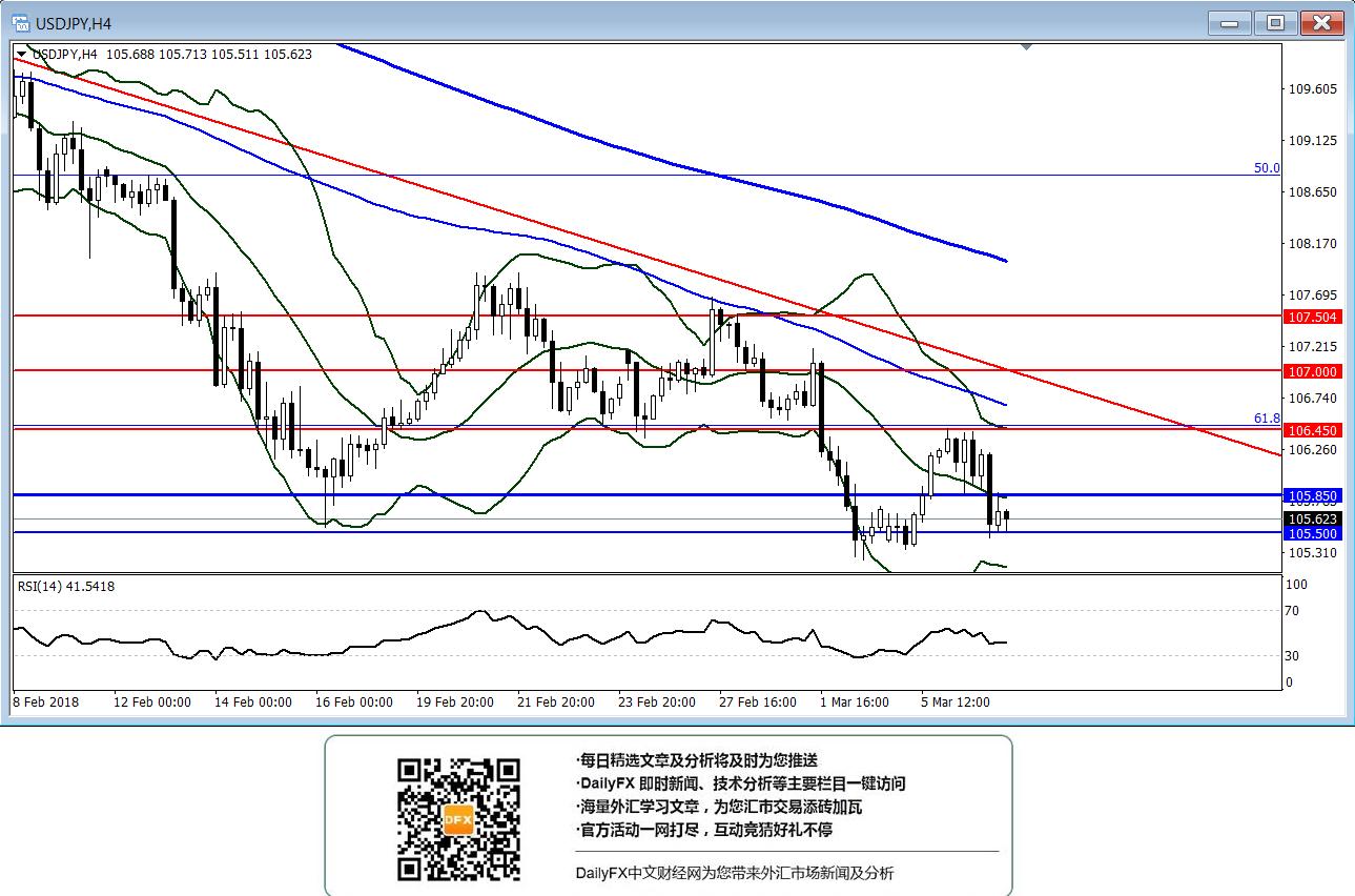 美元/日元:繼續關注105.50一線的支撐