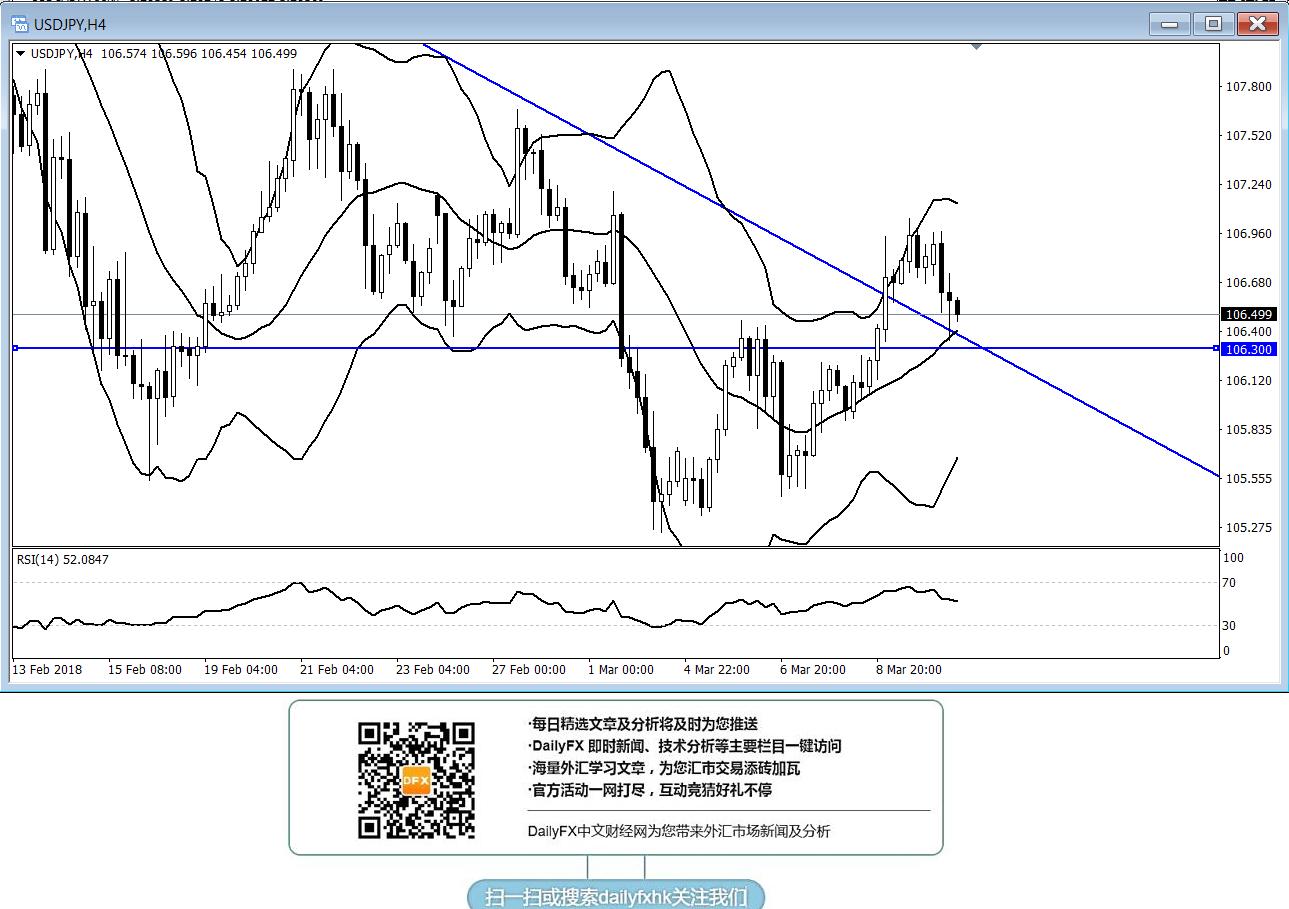 美元/日元:若能持穩106.30上方傾向逢低做多