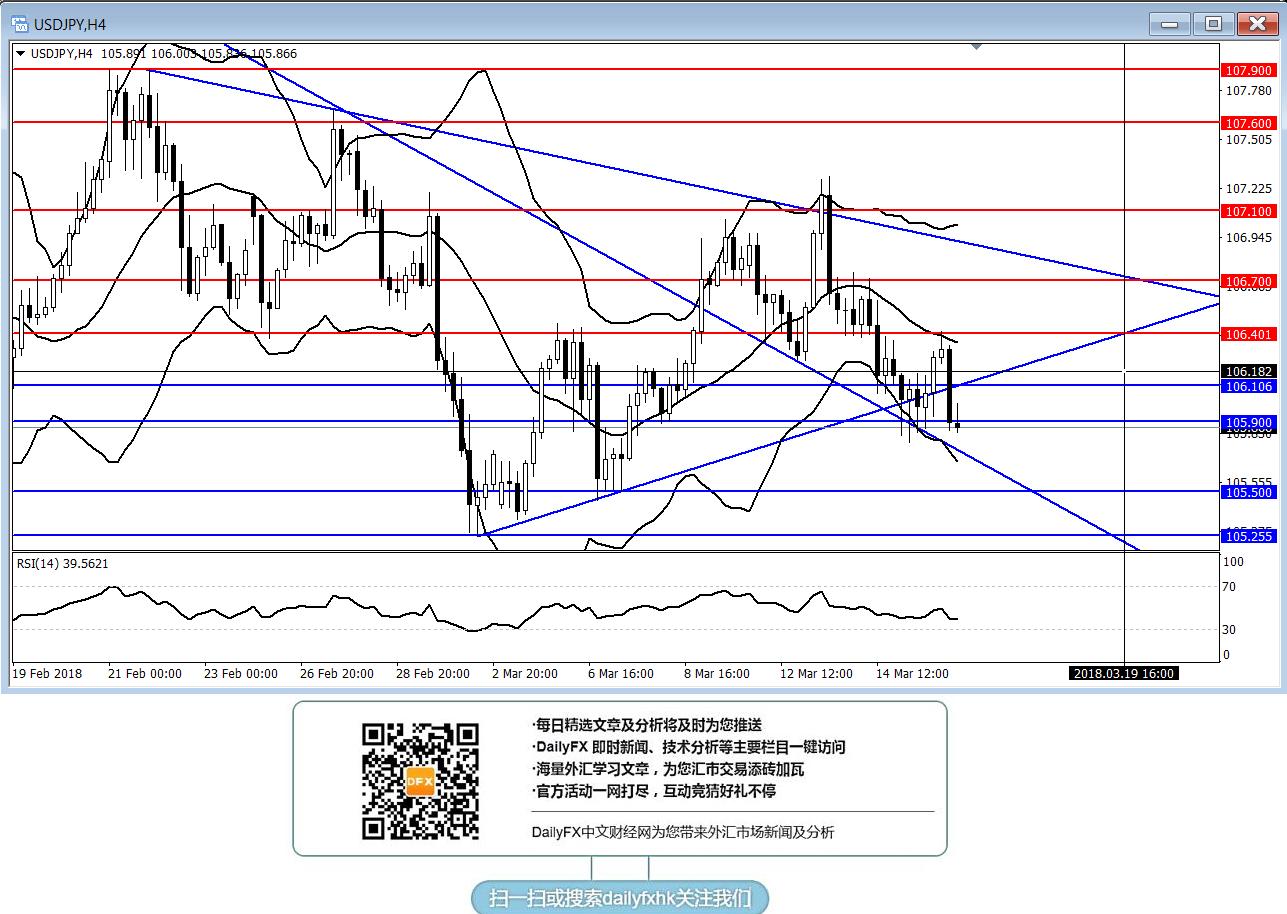 美元/日元:短線傾向在106.10下方逢高做空