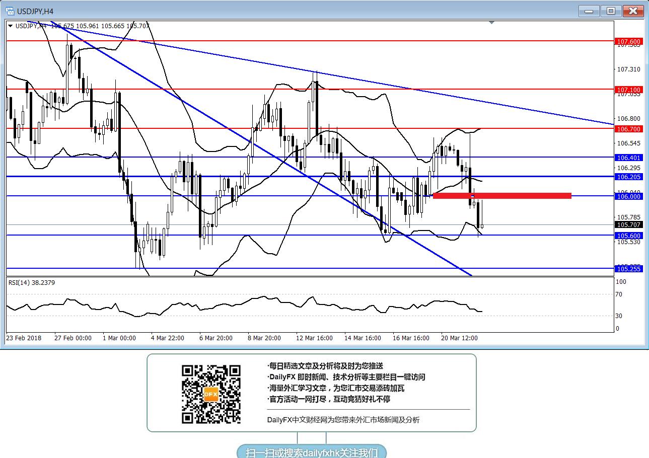 美元/日元:短线倾向在106下方逢高做空