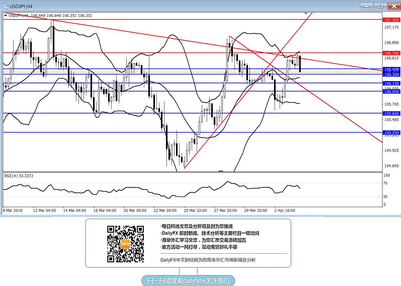 美元/日元:关注106.70一线阻力