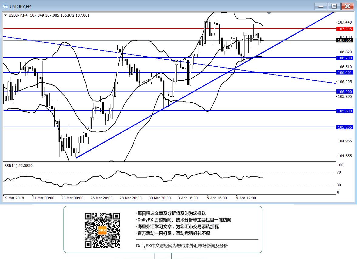 美元/日元:短線傾向在106.70上方逢低做多