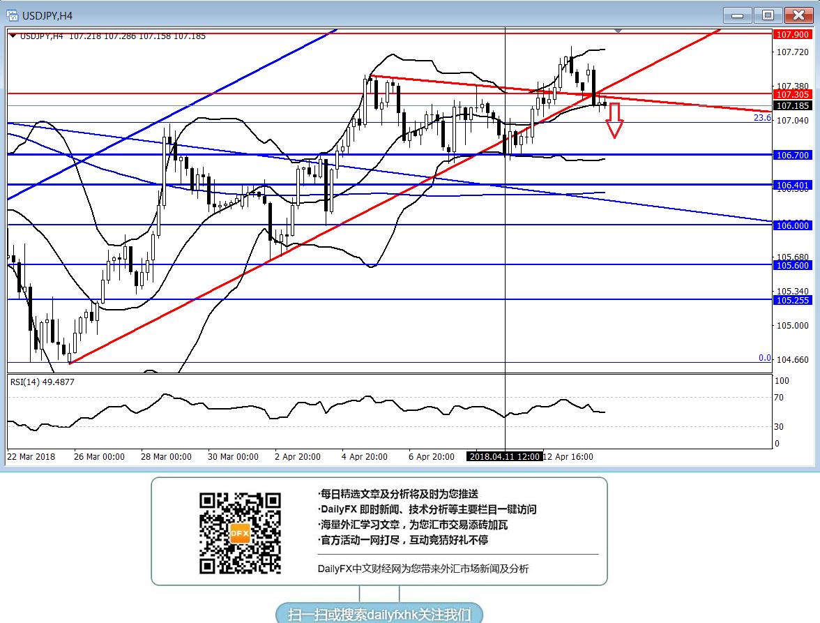 美元/日元:回落跌破107.30面临进一步走低风险