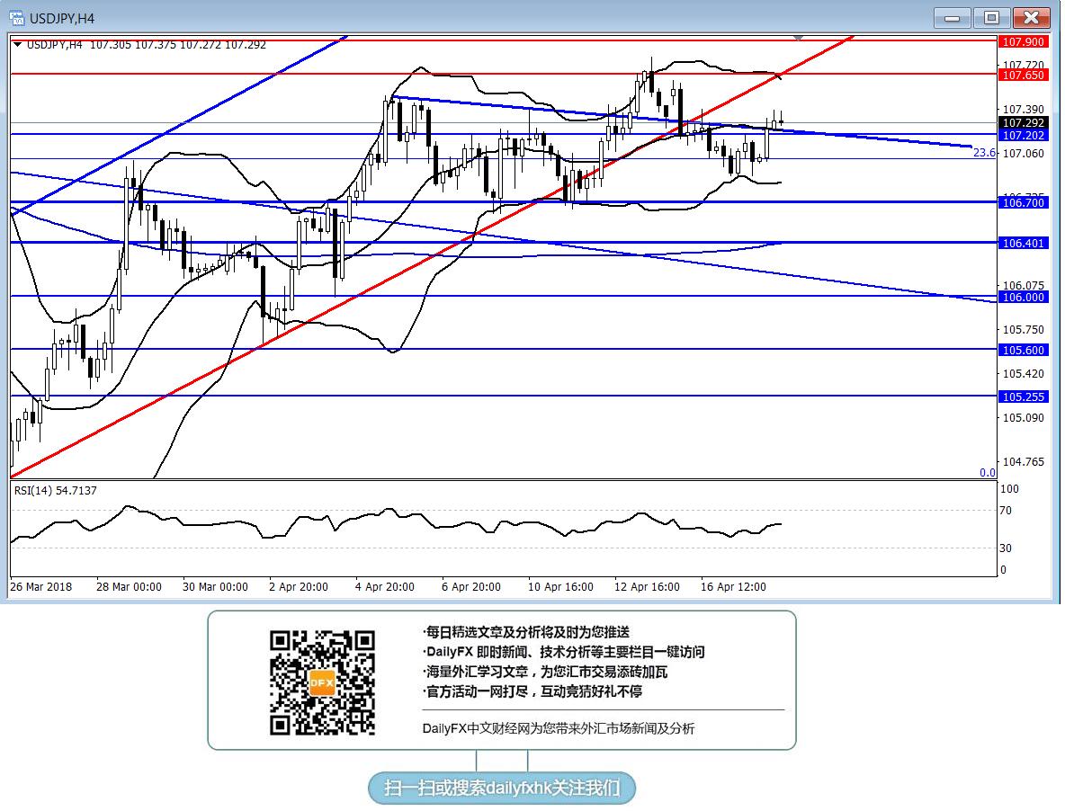 美元/日元:短線傾向在107.20上方逢低做多