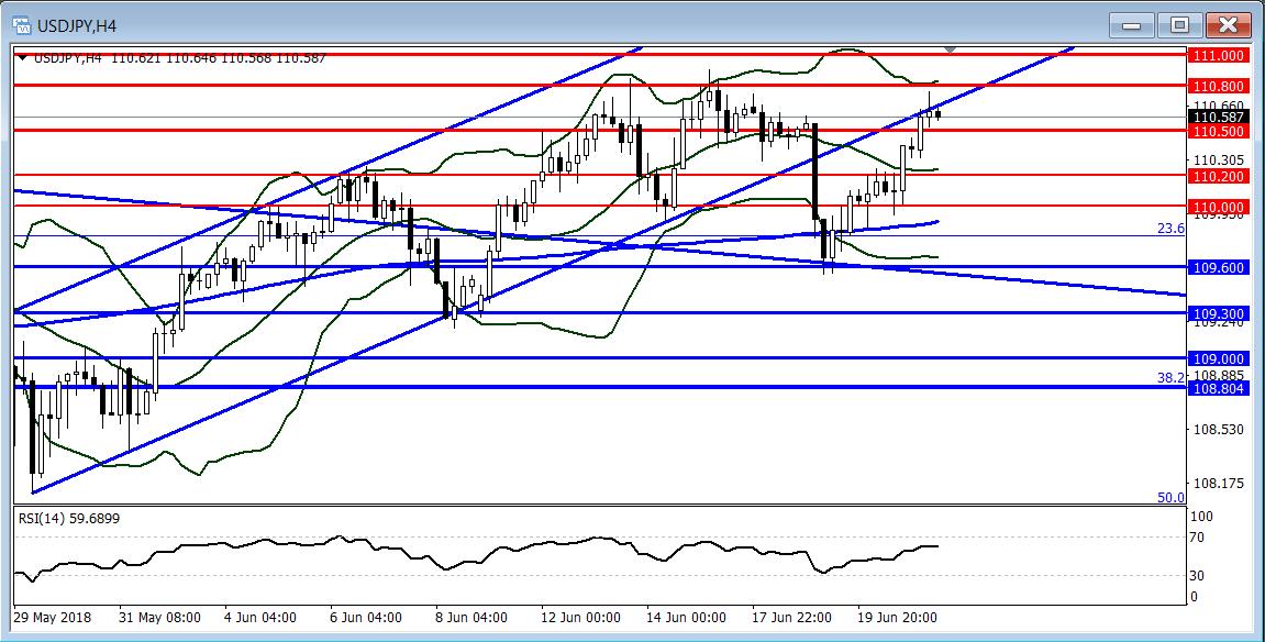 美元/日元:短線傾向暫時觀望