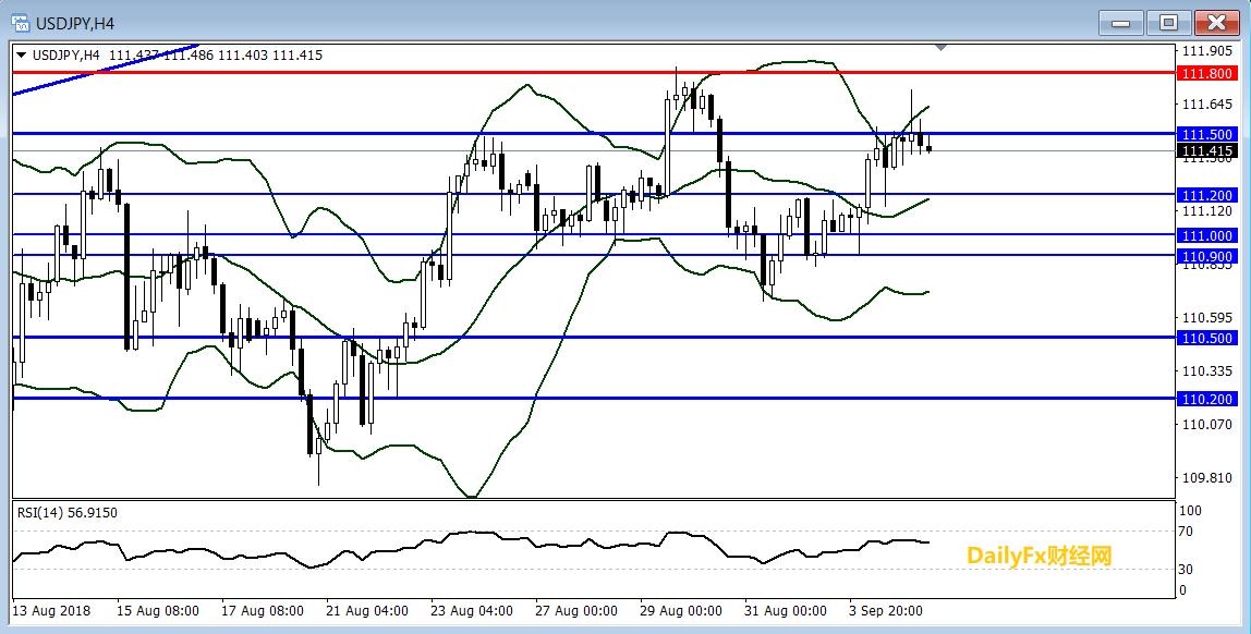 美元/日元技术分析:短线关注111.50一线阻力