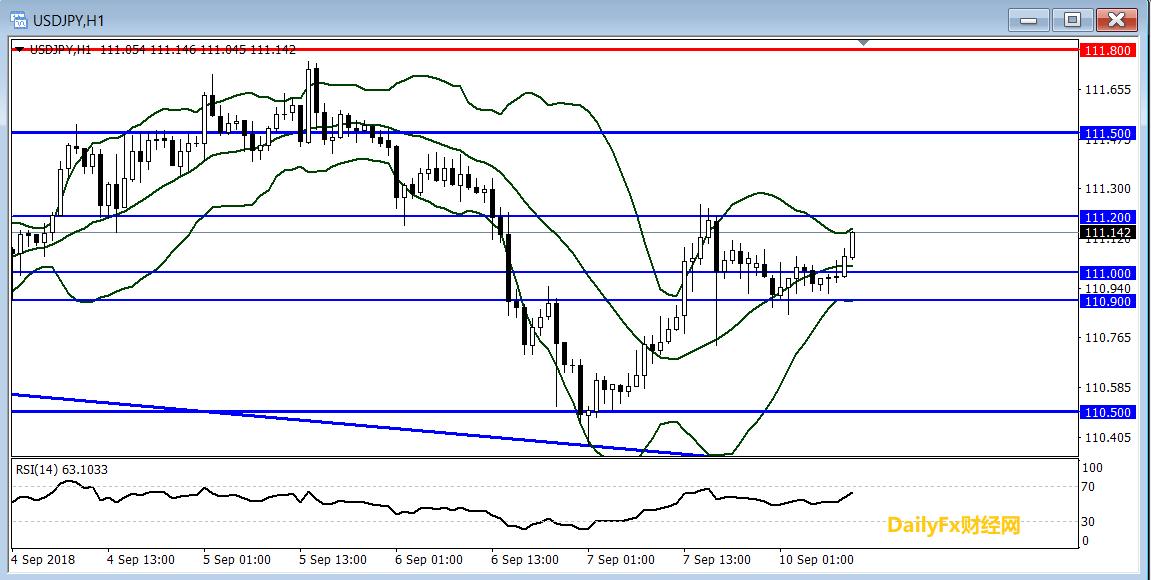 美元/日元技术分析:短线倾向在111上方逢低做多
