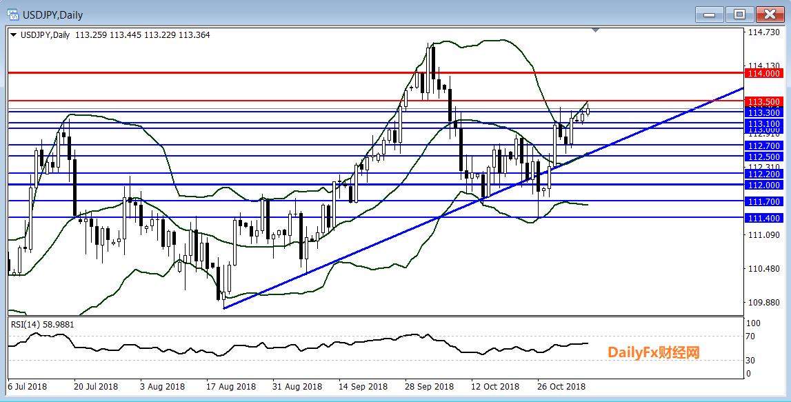 美元/日元技術分析:若升破阻力113.50或指向114.00