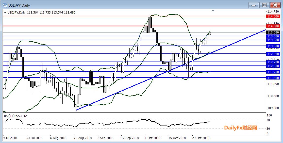 美元/日元技术分析:短线倾向在113.50上方逢低做多