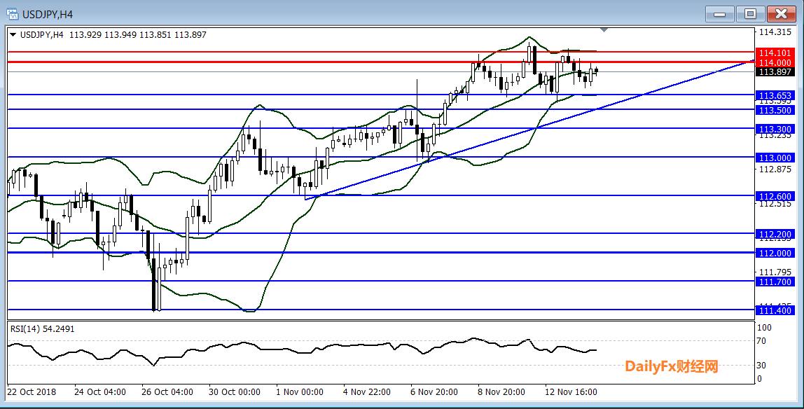 美元/日元技术分析:短线振荡整理,倾向在113.65上方逢低做多
