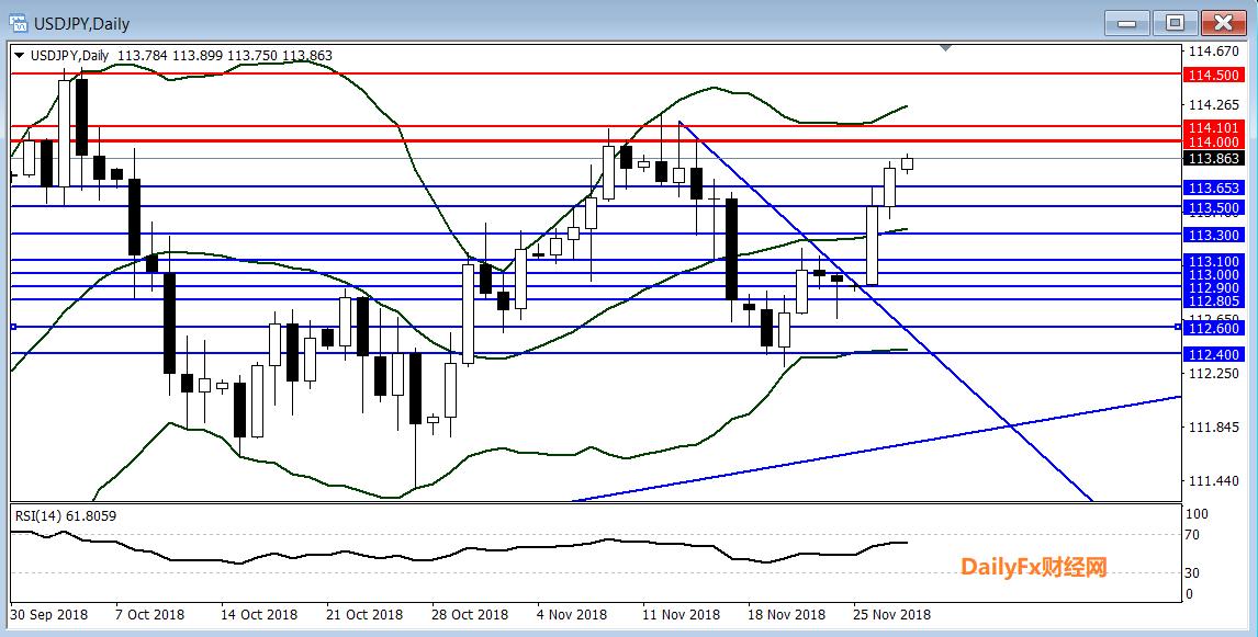 美元/日元技术分析:进一步上行关注114.00-114.10区域阻力