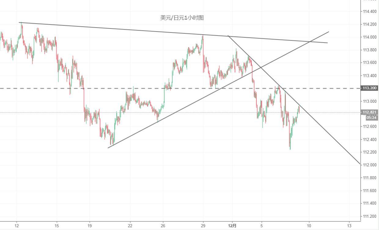 美元/日元技术分析:仍考虑逢高做空为主