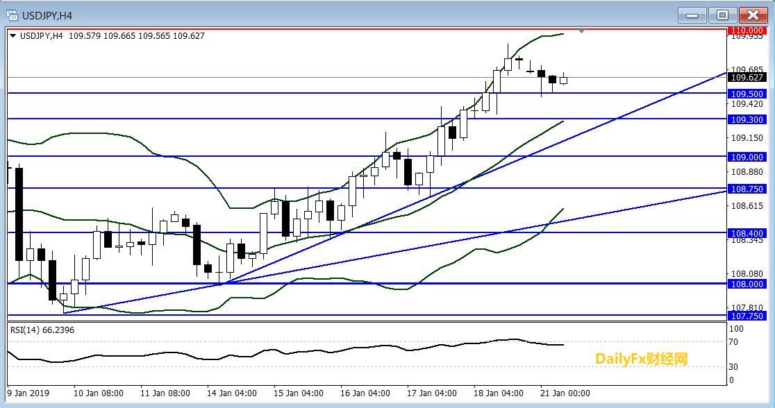 美元/日元技術分析:短線傾向在109.50上方逢低做多
