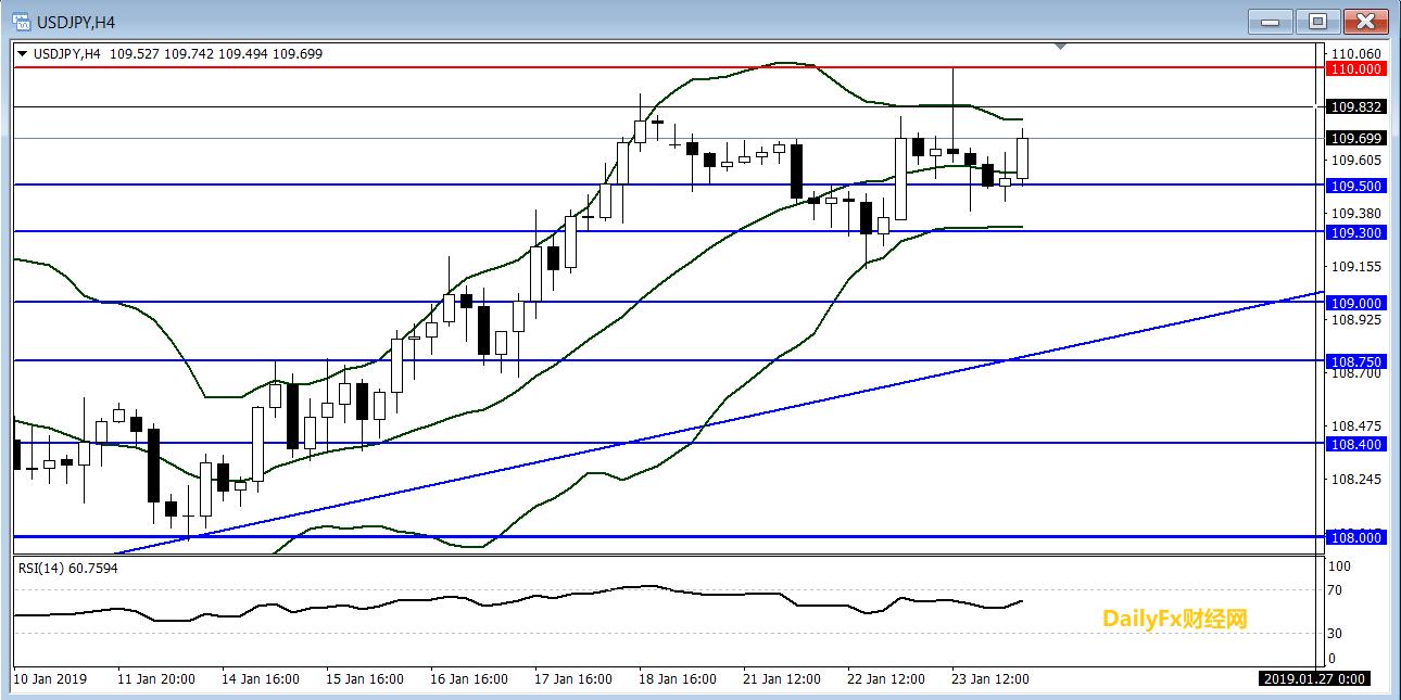 美元/日元技术分析:短线倾向逢低做多