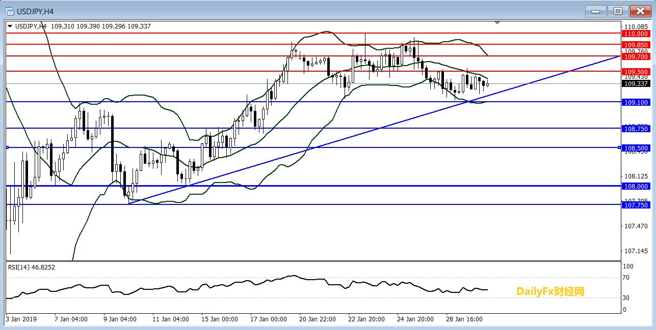 美元/日元技术分析:持稳近三周以来上行趋势线走势偏向看涨