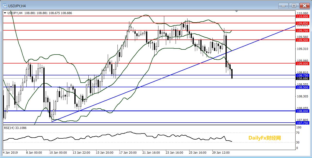 美元/日元技术分析:短线或继续走弱