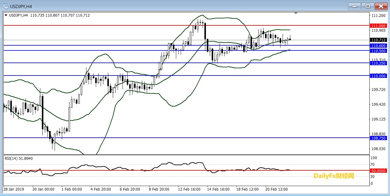 美元/日元技术分析:短线继续整理,倾向逢低做多