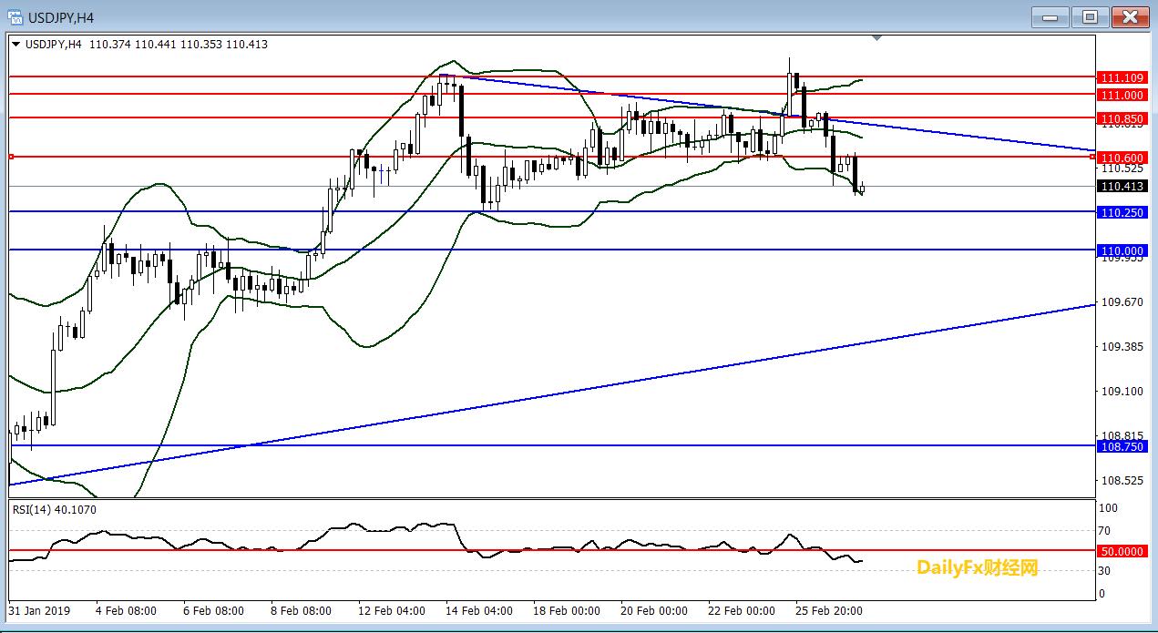 美元/日元技术分析:短线倾向在110.60下方逢高做空