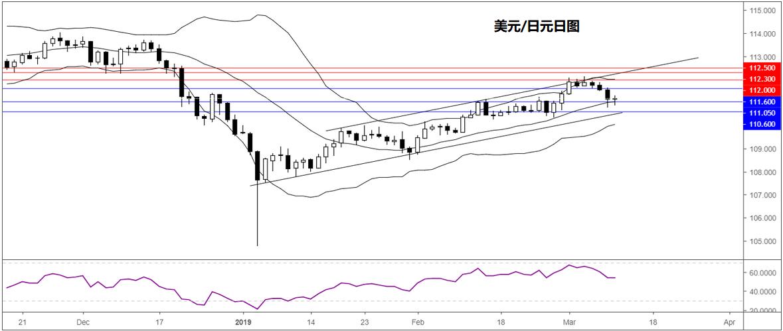 美元/日元技术分析:持稳20日均线或迎来反弹修正