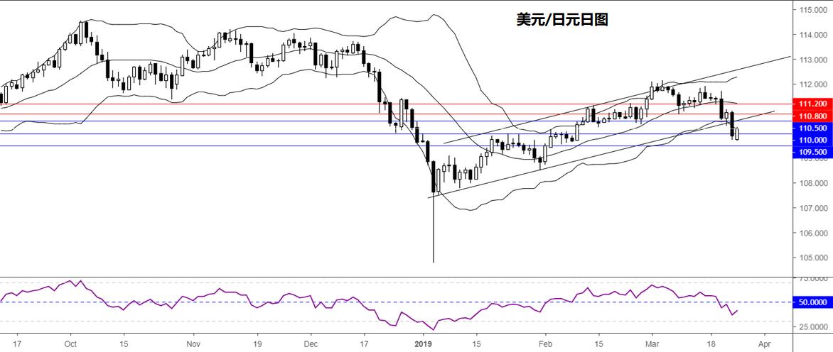 美元/日元技术分析:短线倾向在110.50下方逢高做空