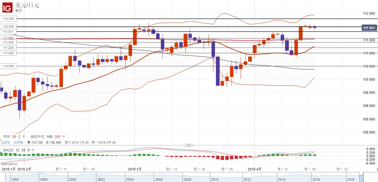 美元/日元技术分析:受阻112回落,关注继续回调风险