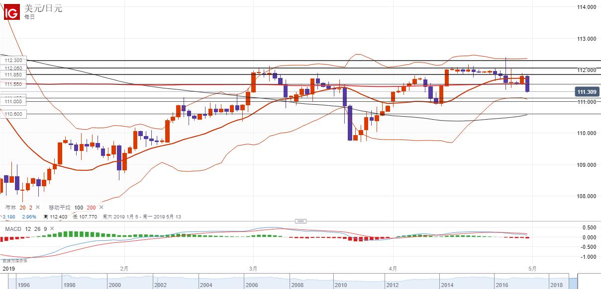 美元/日元技术分析:短线或下行测试111.10