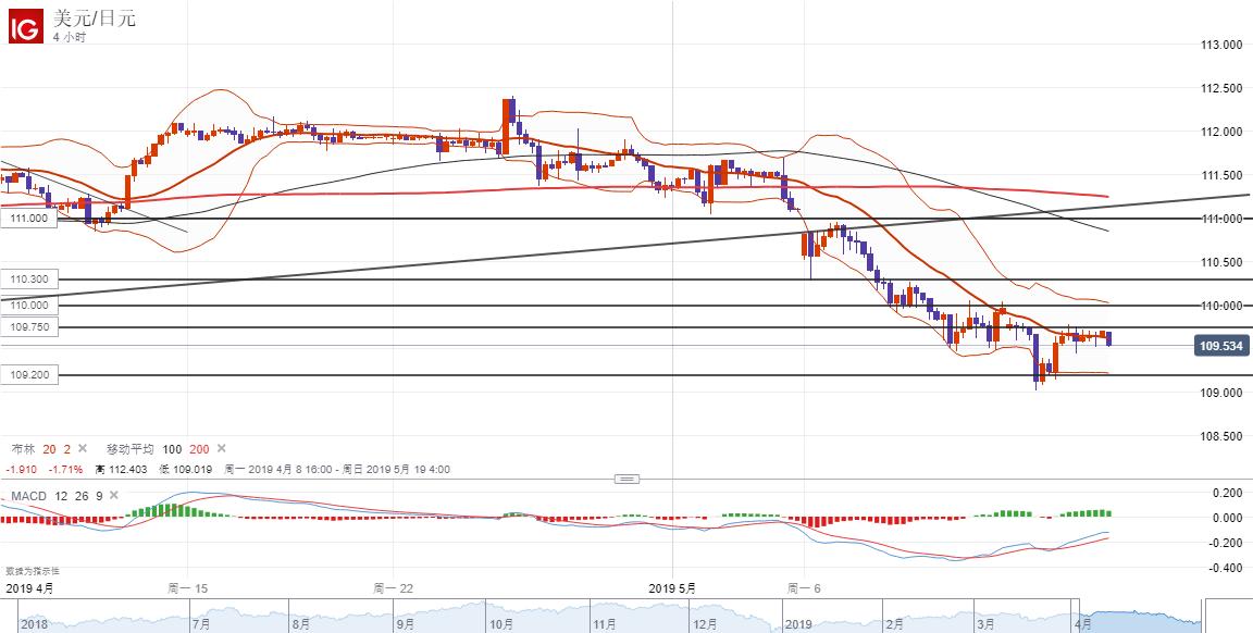 美元/日元技术分析:短线倾向逢高做空