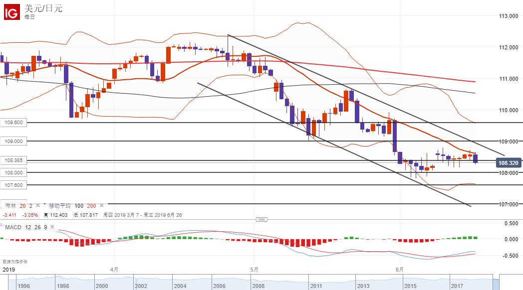 美元/日元技术分析:受阻20日均线回落,短线进一步看跌