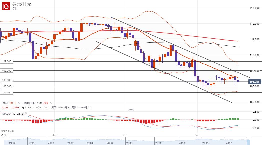美元/日元技術分析:短線傾向在108.55下方逢高做空