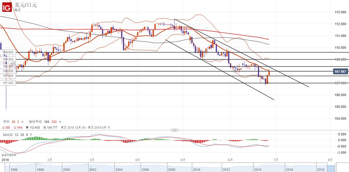 美元/日元技術分析:  進一步反彈關注108.00以及108.30等阻力