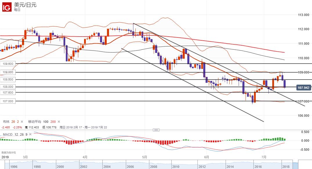 美元/日元技術分析:下破108或繼續走低