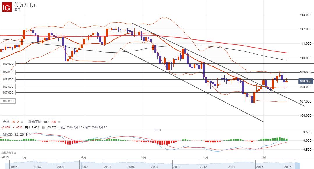 美元/日元技术分析:短线关注108.50一线阻力