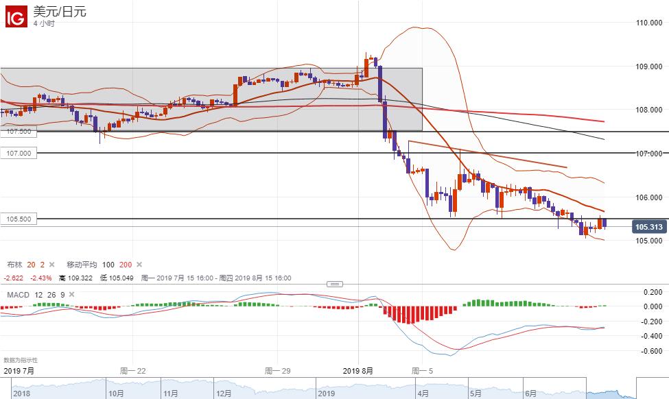 美元/日元技术分析:短线倾向在115.50下方逢高做空