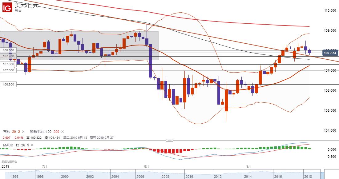 美元/日元技術分析:關注107.70一線支持,持穩仍偏向看漲