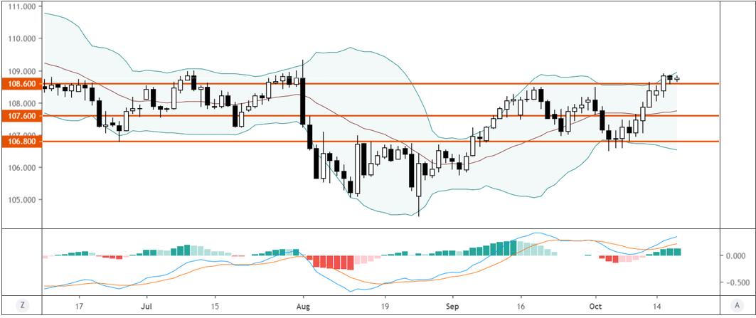 美元/日元技術分析:持穩108.60繼續看漲