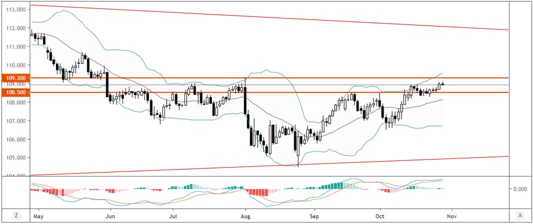美元/日元技術分析:進一步上行關注109.30一線阻力