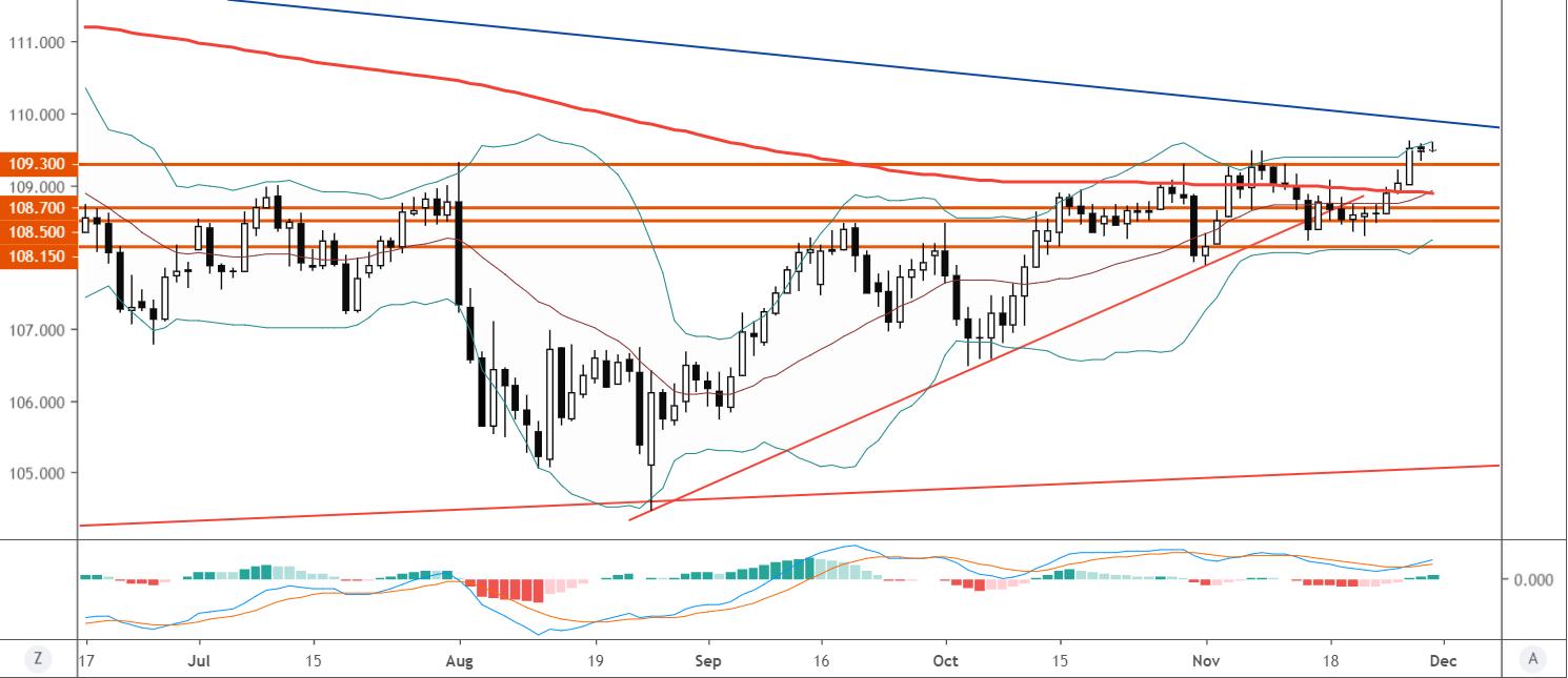 美元/日元技术分析:短线倾向在109.30上方逢低做多