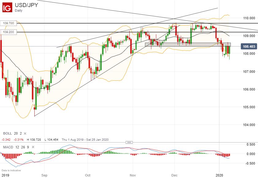 美元/日元技术分析:关注108.40-60区域阻力,不能上破将保持看跌