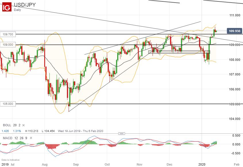 美元/日元技术分析:暂时上破110.00失败,109.70上方前景继续看涨