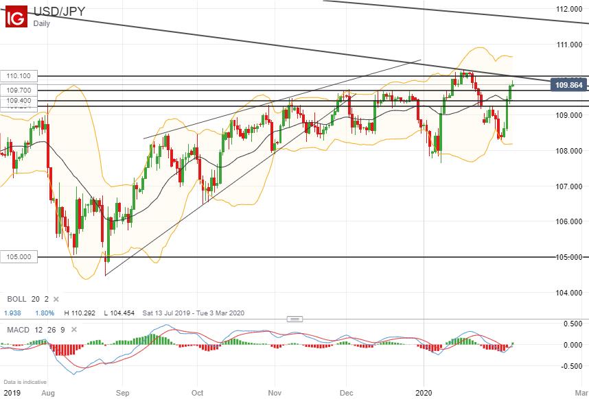 美元/日元技術分析:關注110.00-110.10區域阻力