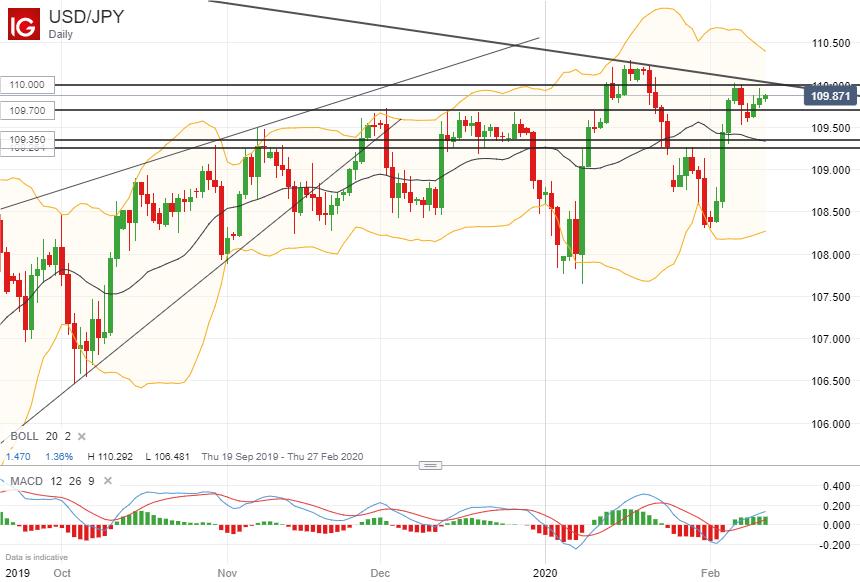 美元/日元技术分析:继续关注能否上行突破110附近阻力