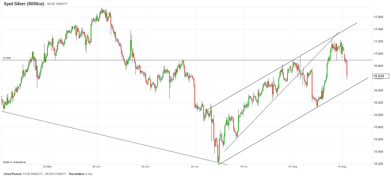 白银/美元:再次自200日均线处大幅回落