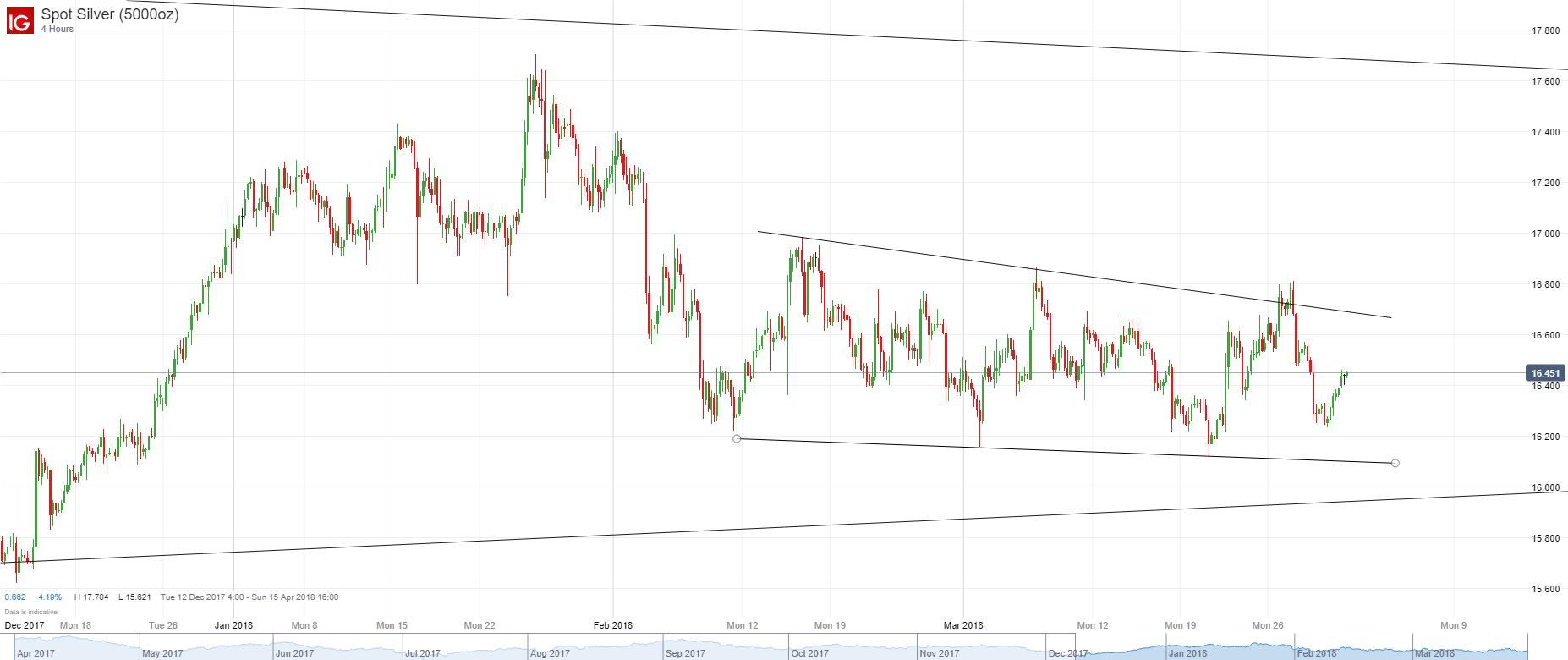 白银/美元:处在近两个月来的震荡区间中部