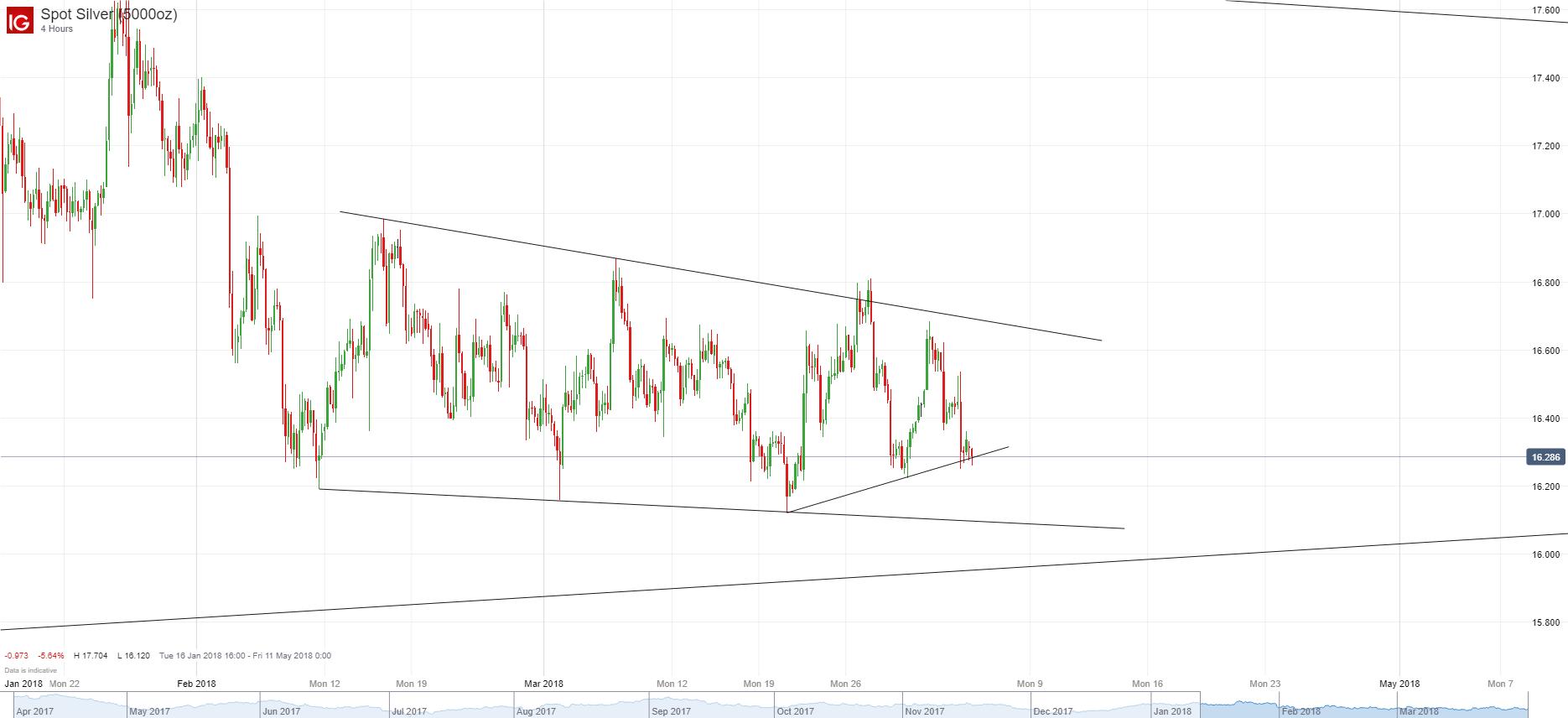 白銀/美元:區間內繼續震盪,仍無短期明確方向