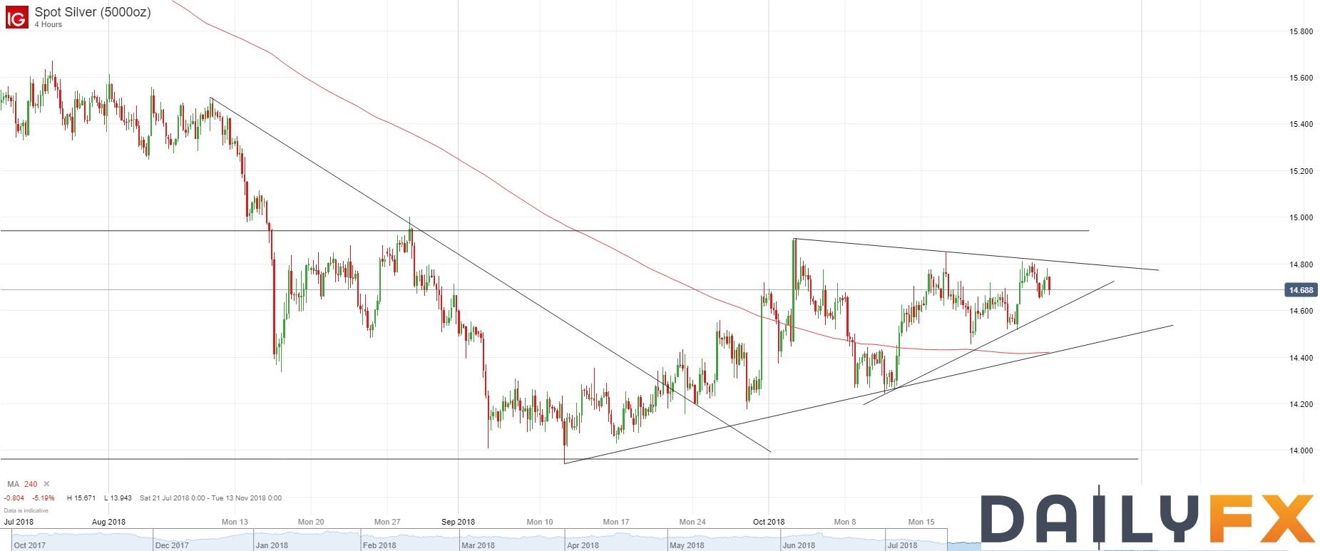 白銀/美元技術分析:4小時圖自10月2日以來呈三角形整理