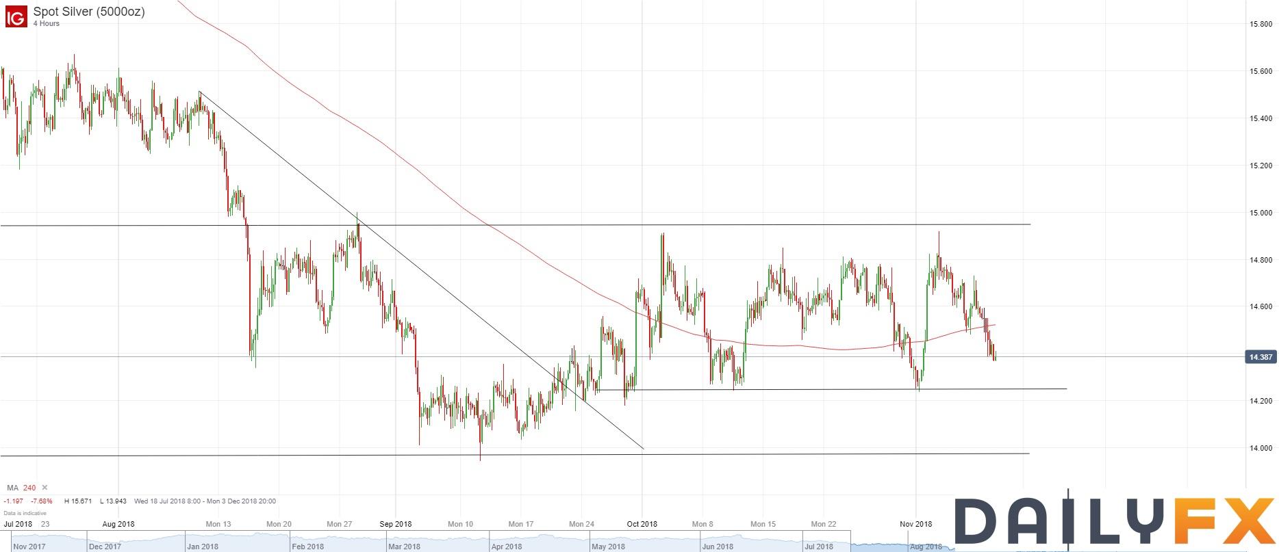 白銀/美元技術分析:短期可能再次朝14.25附近跌去