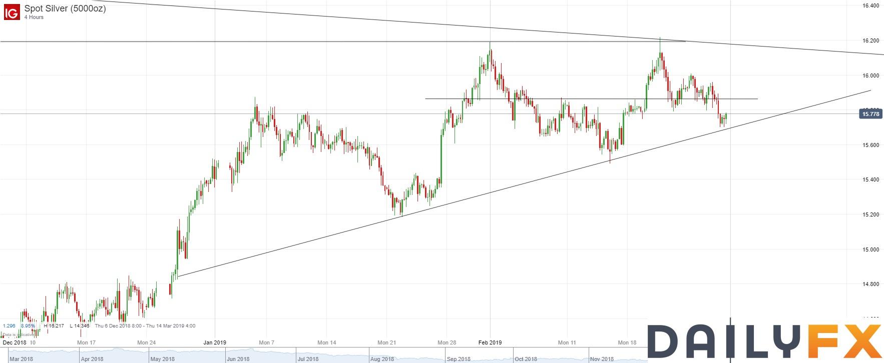 白银/美元技术分析:跌破15.80支持,下一支持关注15.60附近
