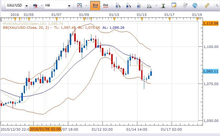 黄金/美元:金价反弹1078上方倾向做多,目标1088,1094